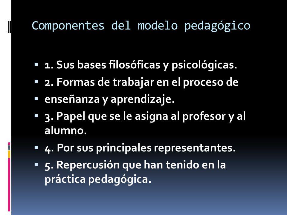 Componentes del modelo pedagógico