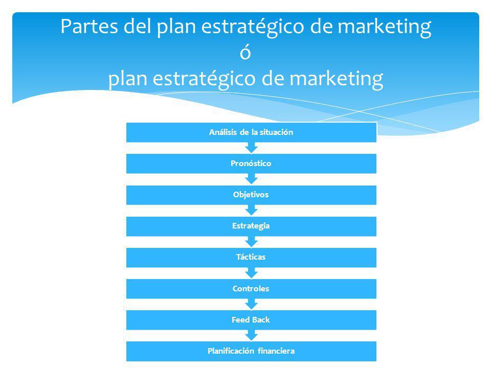 Planificación financiera Análisis de la situación