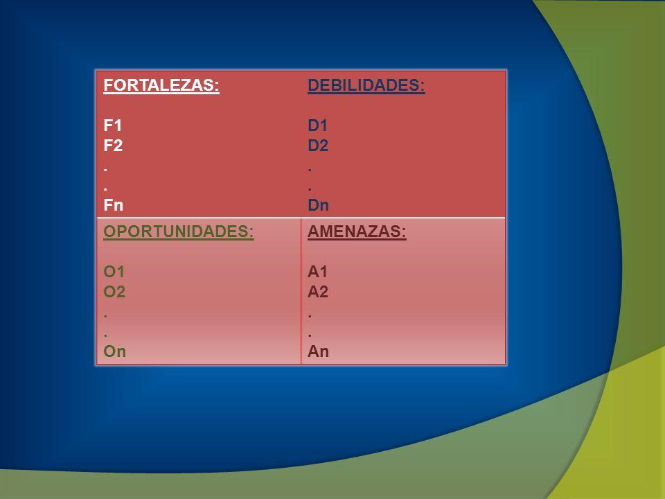 FORTALEZAS: F1 F2 . Fn DEBILIDADES: D1 D2 Dn OPORTUNIDADES: O1 O2 On AMENAZAS: A1 A2 An