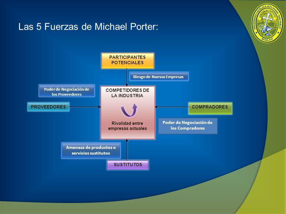 Las 5 Fuerzas de Michael Porter: