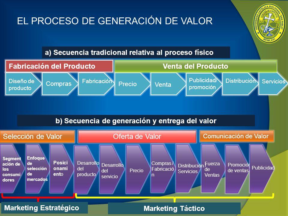 b) Secuencia de generación y entrega del valor