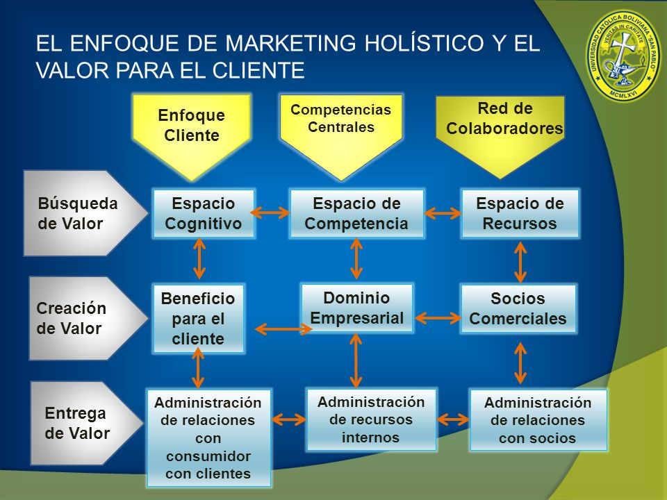 EL ENFOQUE DE MARKETING HOLÍSTICO Y EL VALOR PARA EL CLIENTE