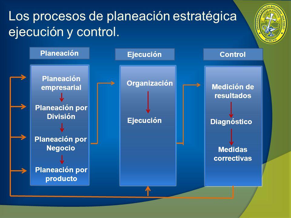 Los procesos de planeación estratégica ejecución y control.