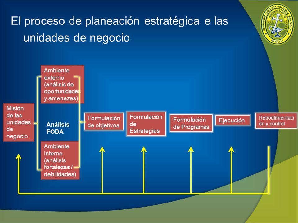 El proceso de planeación estratégica e las unidades de negocio
