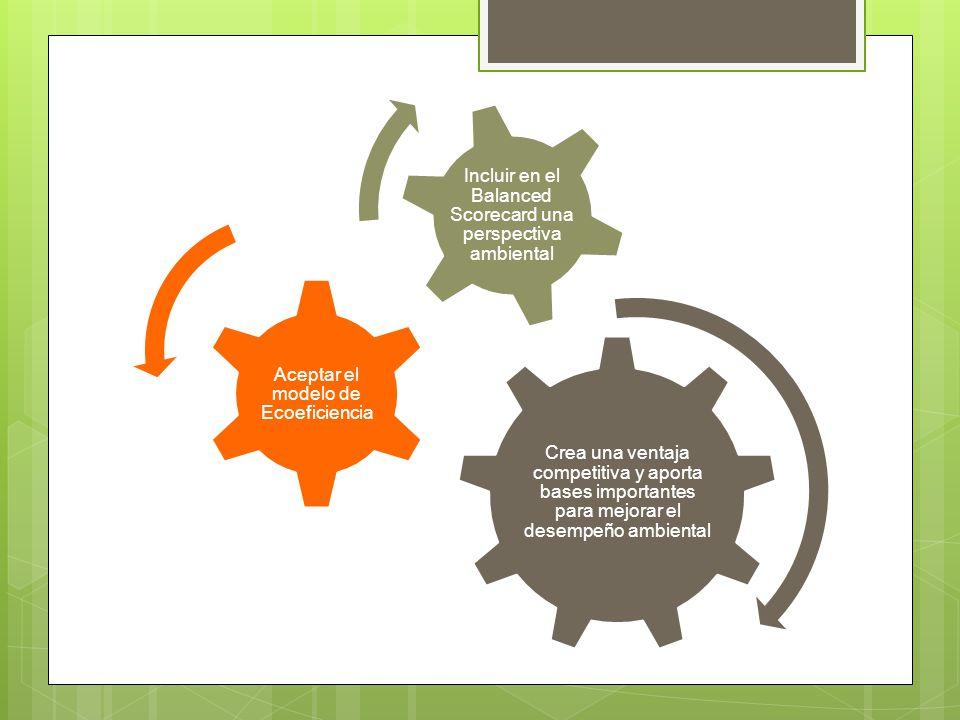 modelo de Ecoeficiencia Aceptar el
