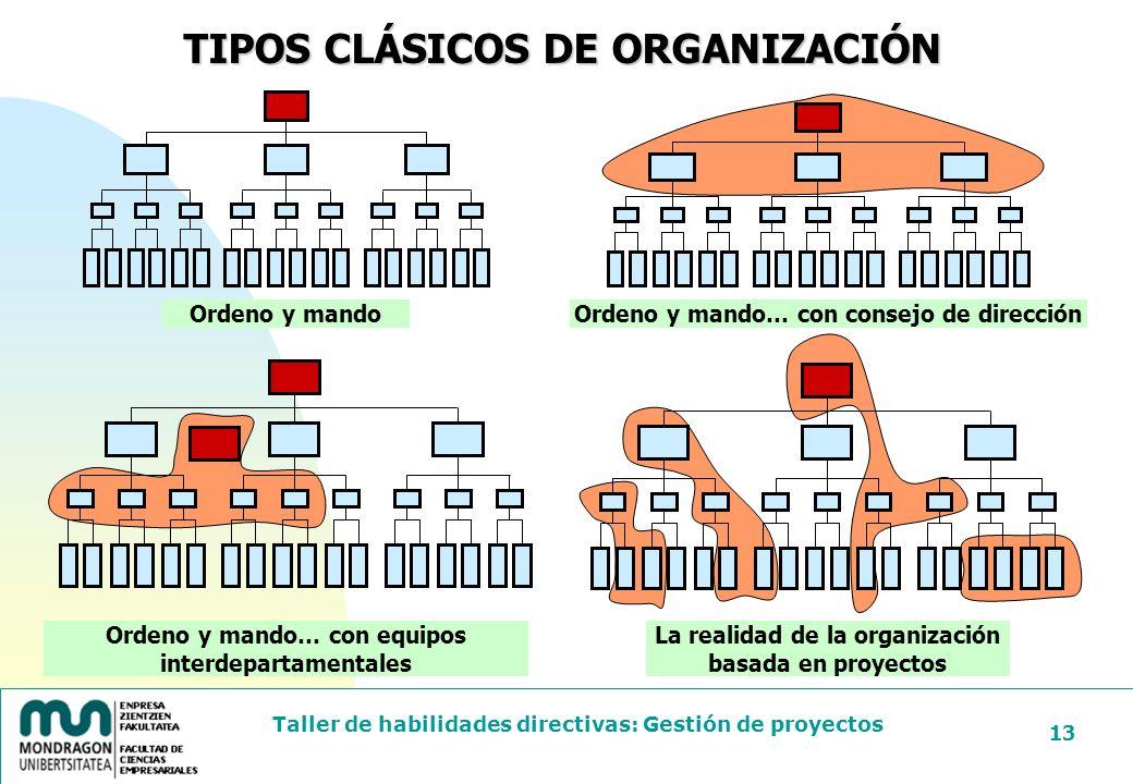 TIPOS CLÁSICOS DE ORGANIZACIÓN