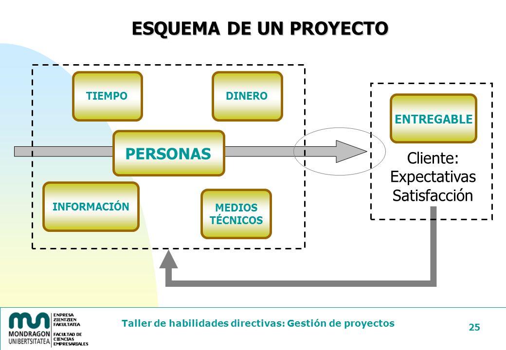 ESQUEMA DE UN PROYECTO PERSONAS Cliente: Expectativas Satisfacción