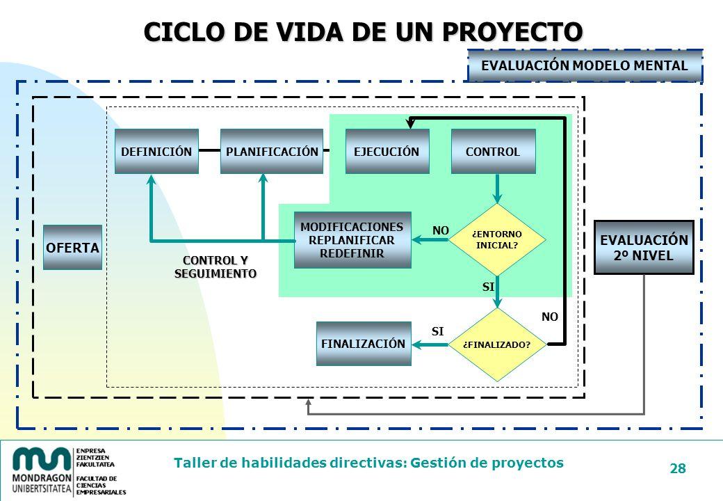 CICLO DE VIDA DE UN PROYECTO EVALUACIÓN MODELO MENTAL