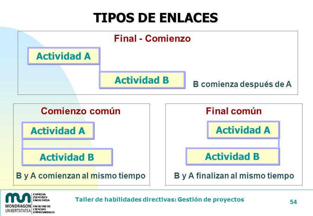 TIPOS DE ENLACES Final - Comienzo Actividad A Actividad B