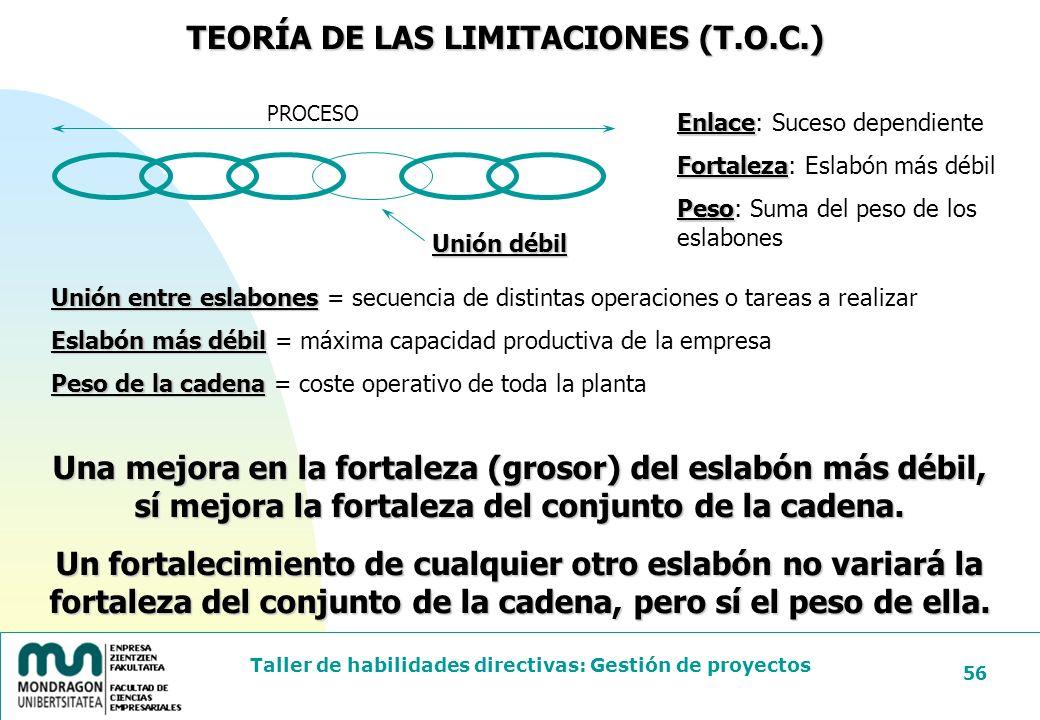 TEORÍA DE LAS LIMITACIONES (T.O.C.)