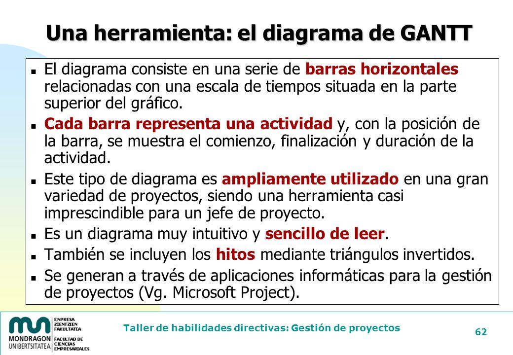 Una herramienta: el diagrama de GANTT