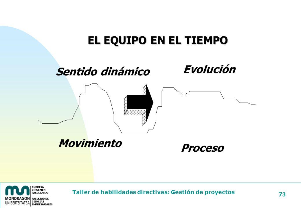 EL EQUIPO EN EL TIEMPO Evolución Sentido dinámico Movimiento Proceso