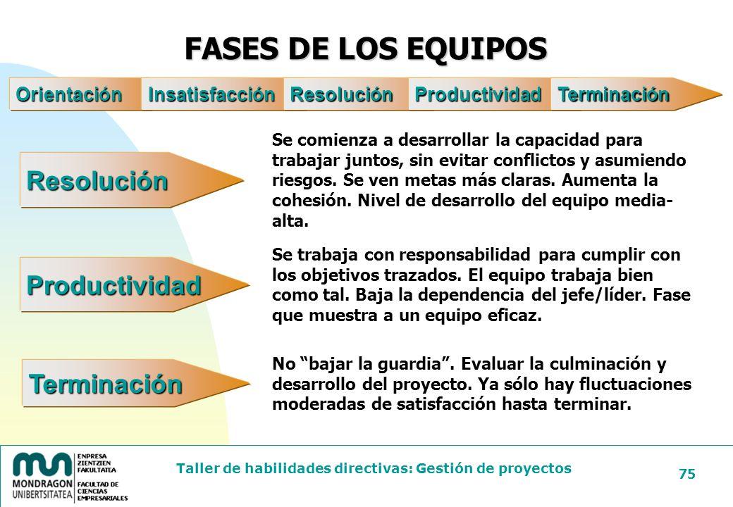 FASES DE LOS EQUIPOS Resolución Productividad Terminación Orientación