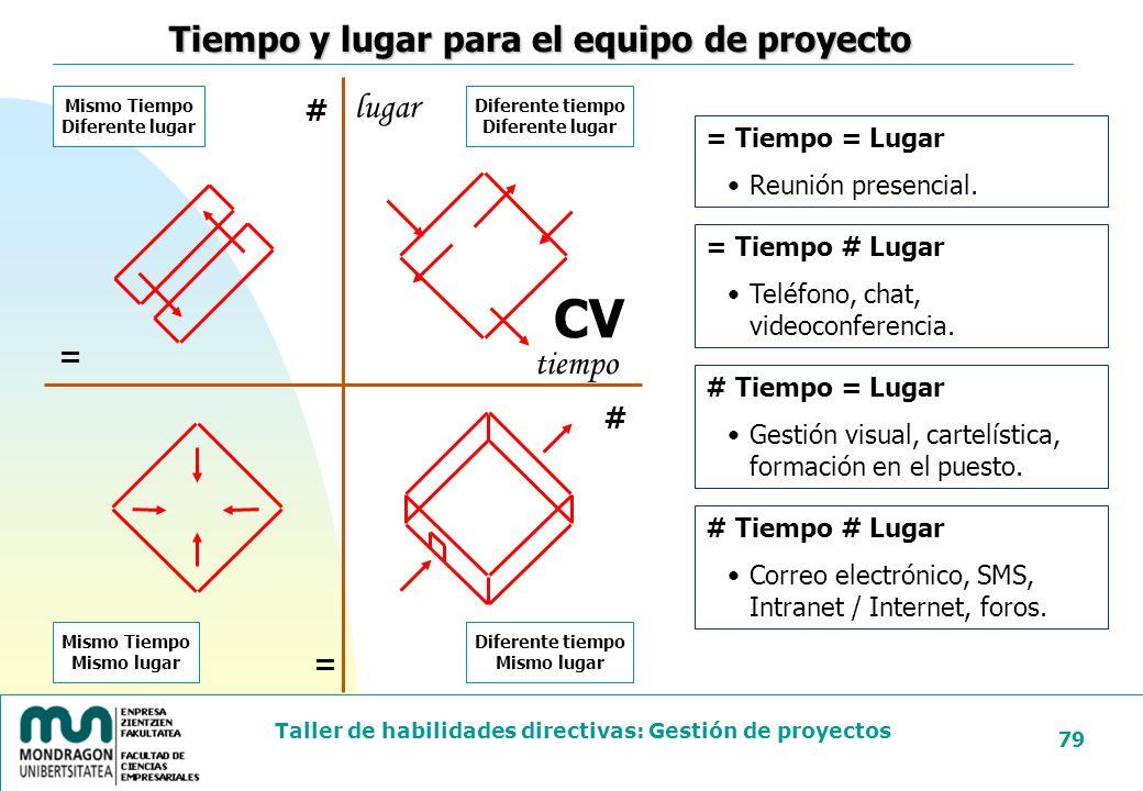CV Tiempo y lugar para el equipo de proyecto lugar tiempo # = # =