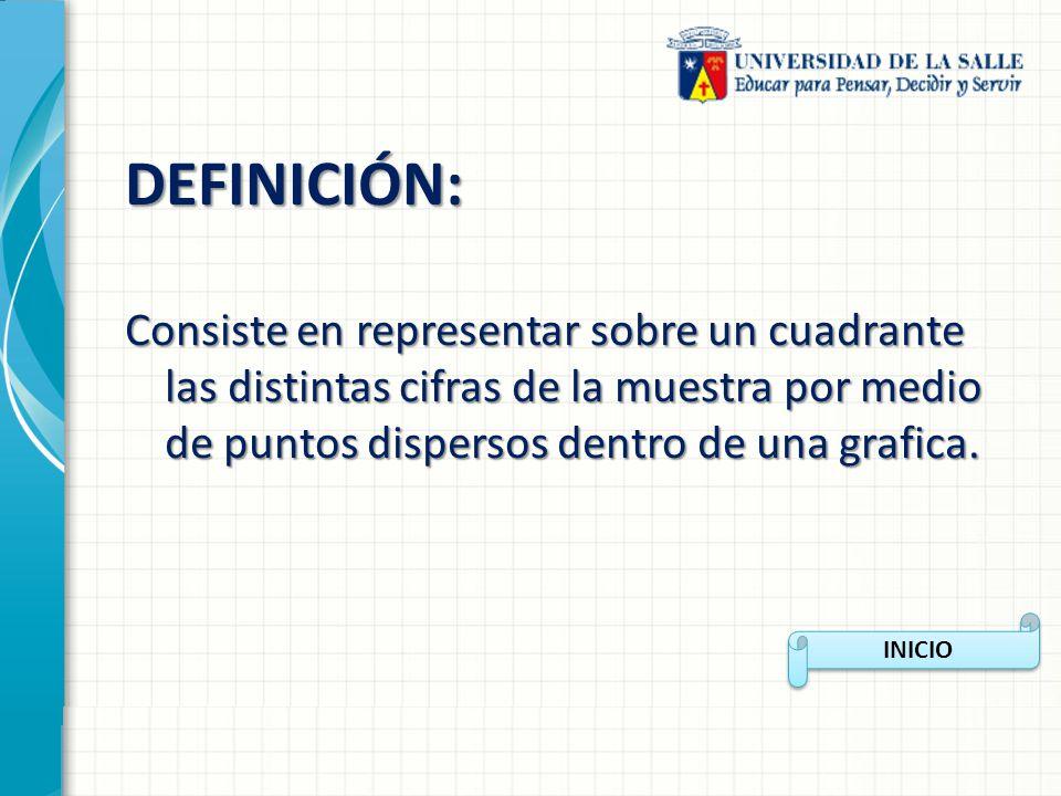 DEFINICIÓN: Consiste en representar sobre un cuadrante las distintas cifras de la muestra por medio de puntos dispersos dentro de una grafica.