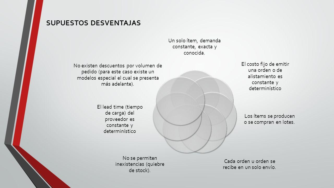 SUPUESTOS DESVENTAJAS