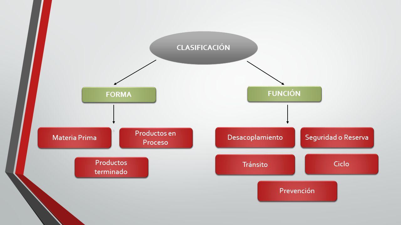 CLASIFICACIÓN FORMA. FUNCIÓN. Materia Prima. Productos en Proceso. Desacoplamiento. Seguridad o Reserva.