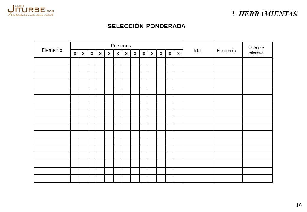 2. HERRAMIENTAS SELECCIÓN PONDERADA Personas Orden de Elemento Total