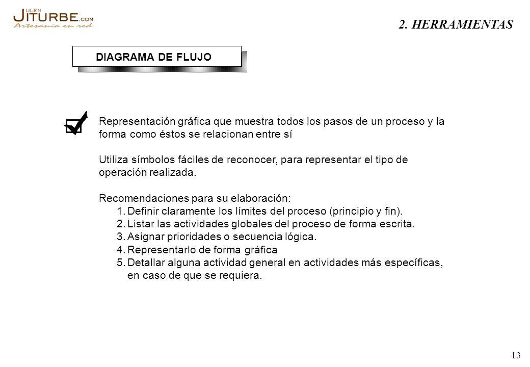 2. HERRAMIENTAS DIAGRAMA DE FLUJO