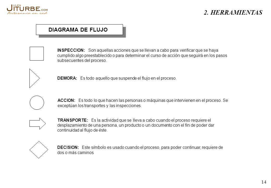 2. HERRAMIENTAS DIAGRAMA DE FLUJO INSPECCION: