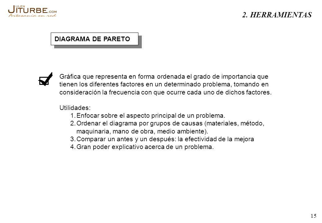 2. HERRAMIENTAS DIAGRAMA DE PARETO