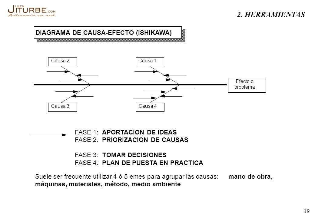 2. HERRAMIENTAS DIAGRAMA DE CAUSA-EFECTO (ISHIKAWA) FASE 1: