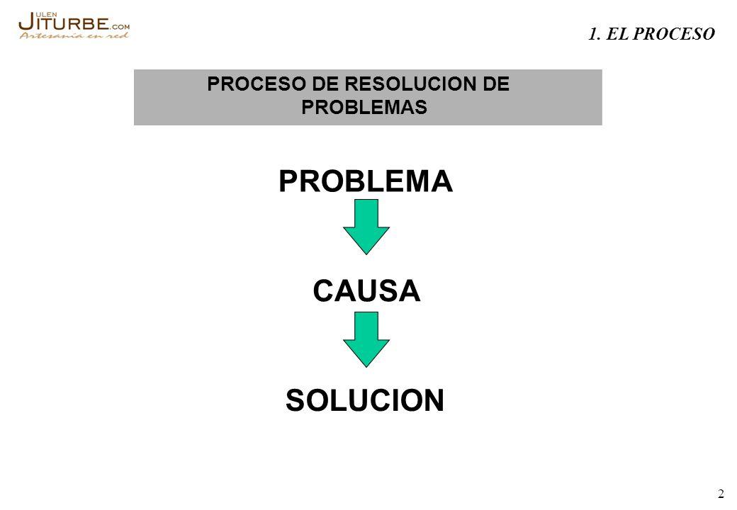 PROBLEMA CAUSA SOLUCION PROCESO DE RESOLUCION DE PROBLEMAS