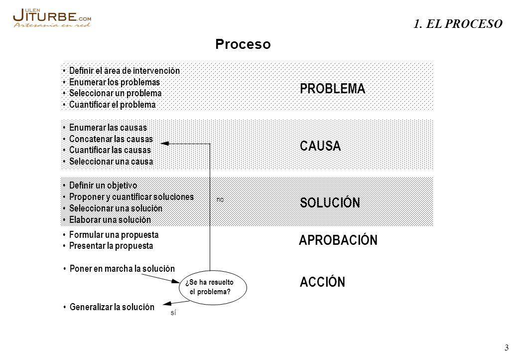 Proceso PROBLEMA CAUSA SOLUCIÓN APROBACIÓN ACCIÓN 1. EL PROCESO •