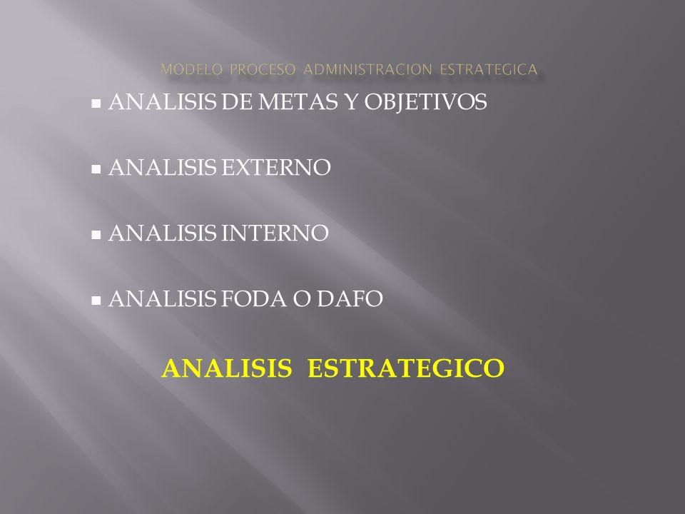 MODELO PROCESO ADMINISTRACION ESTRATEGICA
