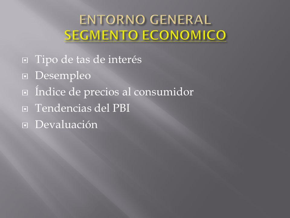 ENTORNO GENERAL SEGMENTO ECONOMICO