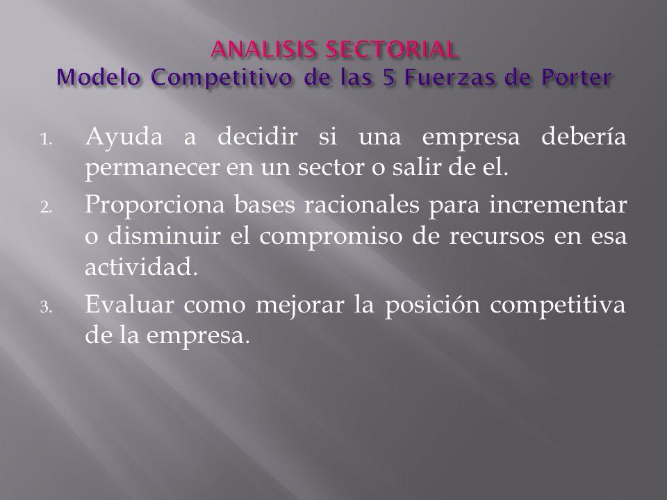 ANALISIS SECTORIAL Modelo Competitivo de las 5 Fuerzas de Porter