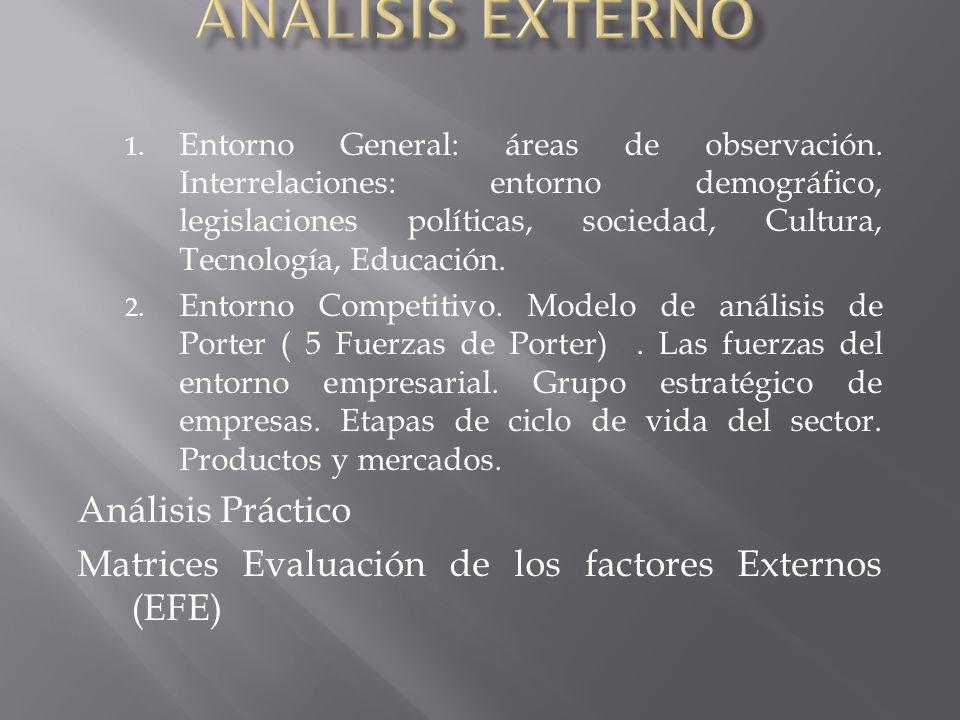 Análisis Externo Análisis Práctico
