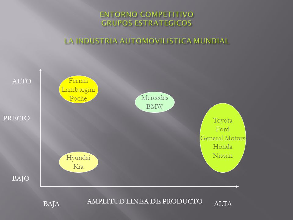 ENTORNO COMPETITIVO GRUPOS ESTRATEGICOS LA INDUSTRIA AUTOMOVILISTICA MUNDIAL