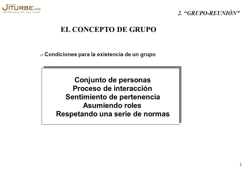 EL CONCEPTO DE GRUPO Conjunto de personas Proceso de interacción
