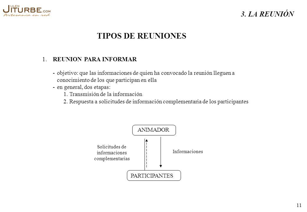 TIPOS DE REUNIONES 3. LA REUNIÓN 1. REUNION PARA INFORMAR -