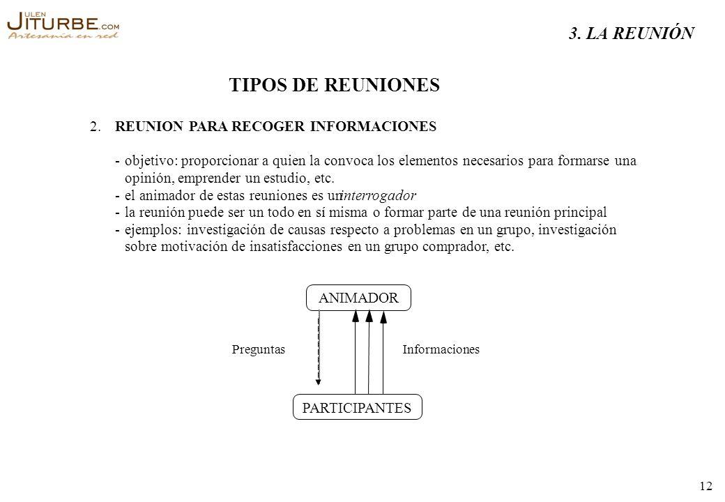 TIPOS DE REUNIONES 3. LA REUNIÓN 2. REUNION PARA RECOGER INFORMACIONES