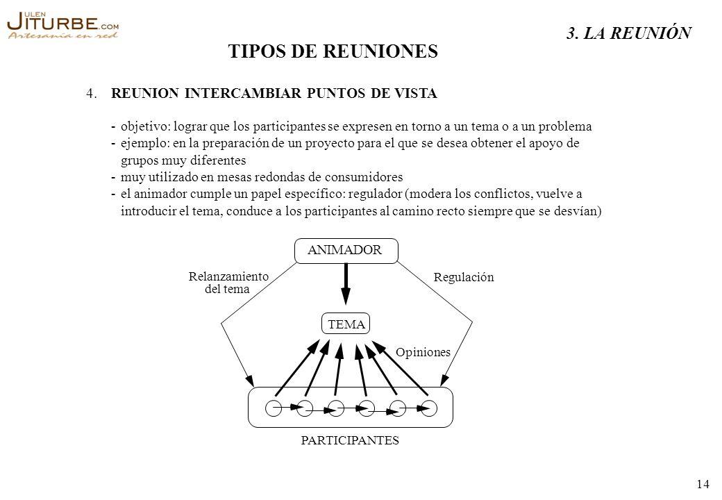 TIPOS DE REUNIONES 3. LA REUNIÓN 4.
