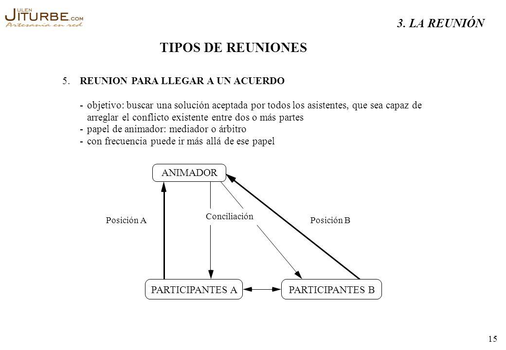 TIPOS DE REUNIONES 3. LA REUNIÓN 5. REUNION PARA LLEGAR A UN ACUERDO -