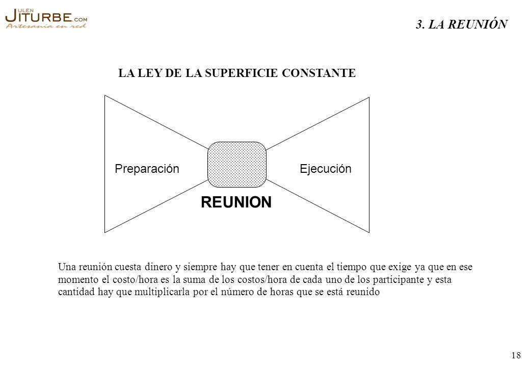 REUNION 3. LA REUNIÓN LA LEY DE LA SUPERFICIE CONSTANTE Preparación