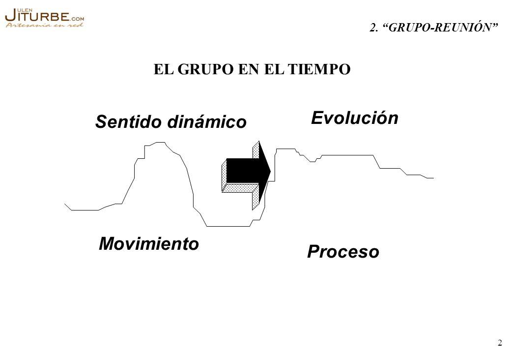 Evolución Sentido dinámico Movimiento Proceso EL GRUPO EN EL TIEMPO