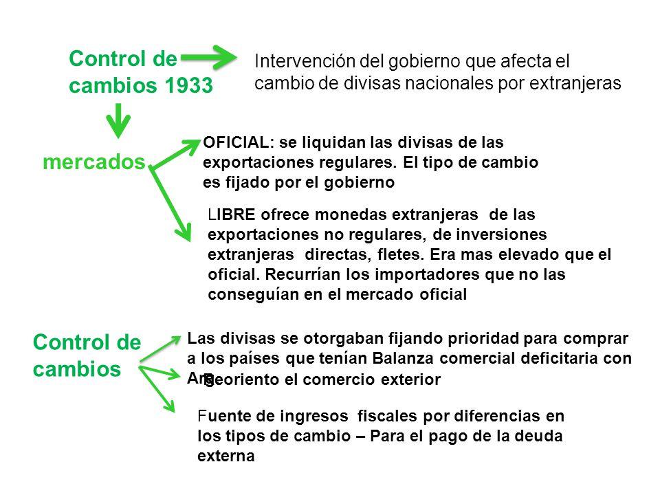 Control de cambios 1933 Control de cambios