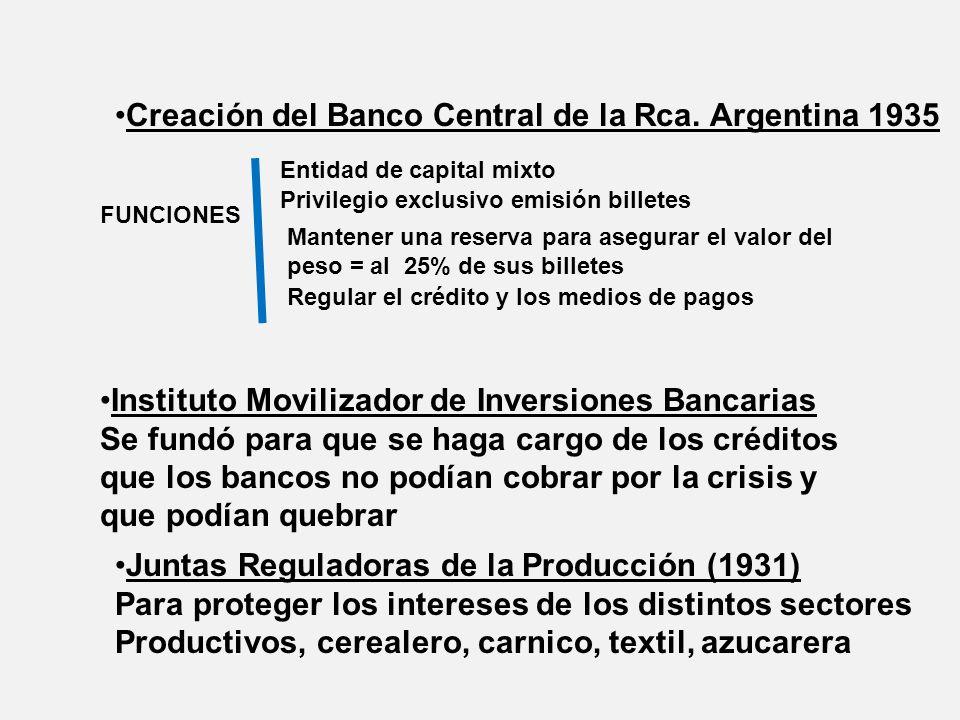 Creación del Banco Central de la Rca. Argentina 1935