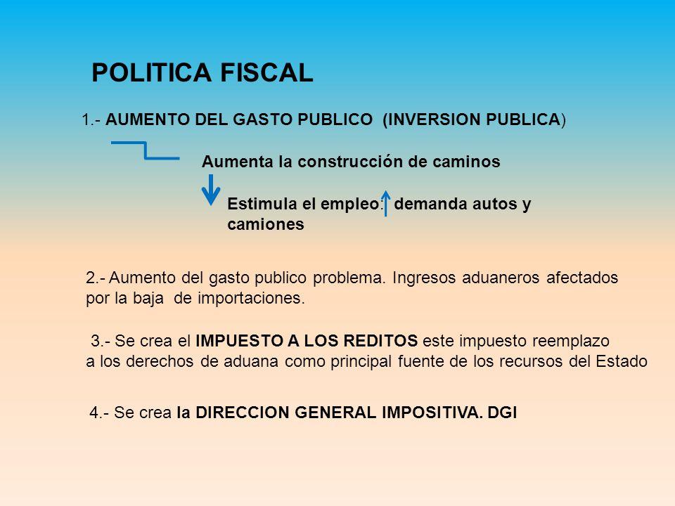 POLITICA FISCAL 1.- AUMENTO DEL GASTO PUBLICO (INVERSION PUBLICA)