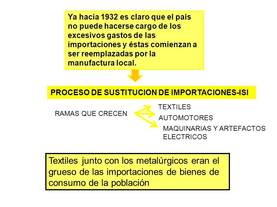 Ya hacia 1932 es claro que el país no puede hacerse cargo de los excesivos gastos de las importaciones y éstas comienzan a ser reemplazadas por la manufactura local.