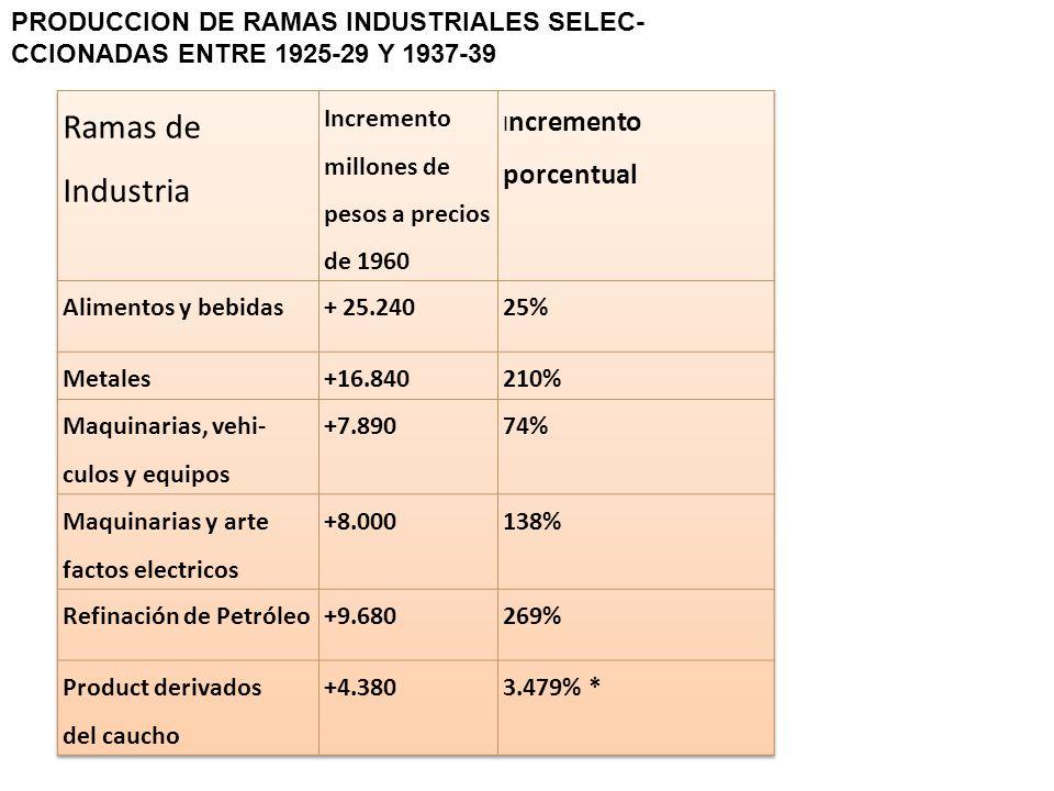 Ramas de Industria PRODUCCION DE RAMAS INDUSTRIALES SELEC-