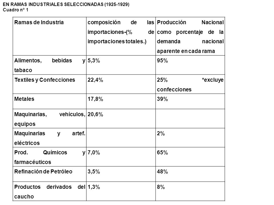composición de las importaciones-(% de importaciones totales.)