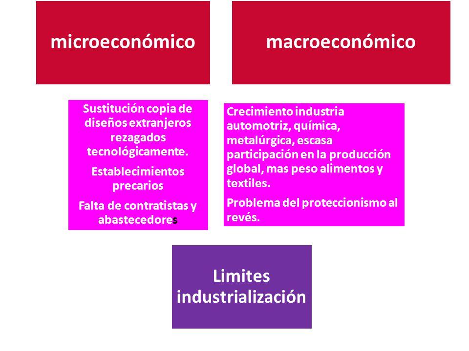 microeconómico macroeconómico