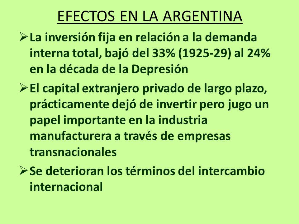 EFECTOS EN LA ARGENTINA