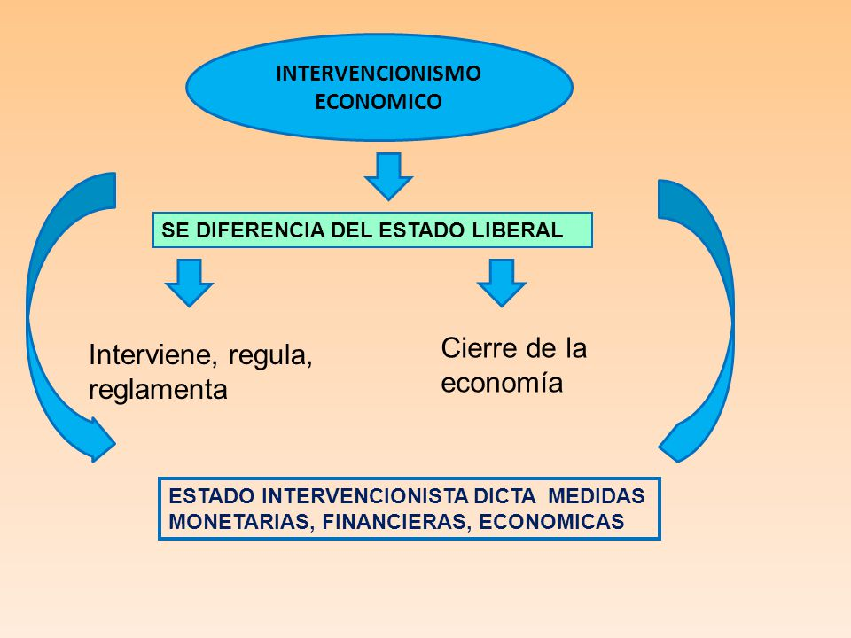 INTERVENCIONISMO ECONOMICO