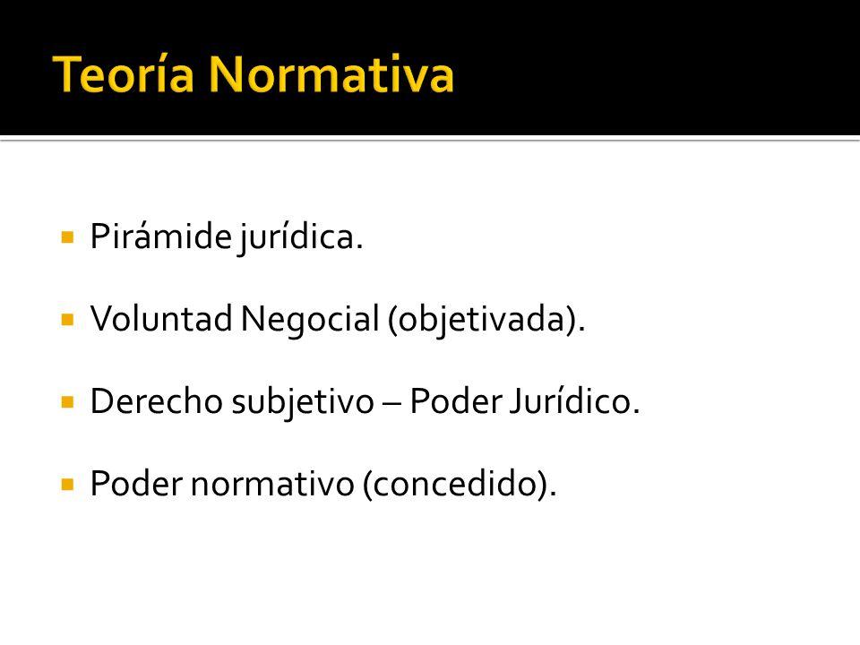 Teoría Normativa Pirámide jurídica. Voluntad Negocial (objetivada).